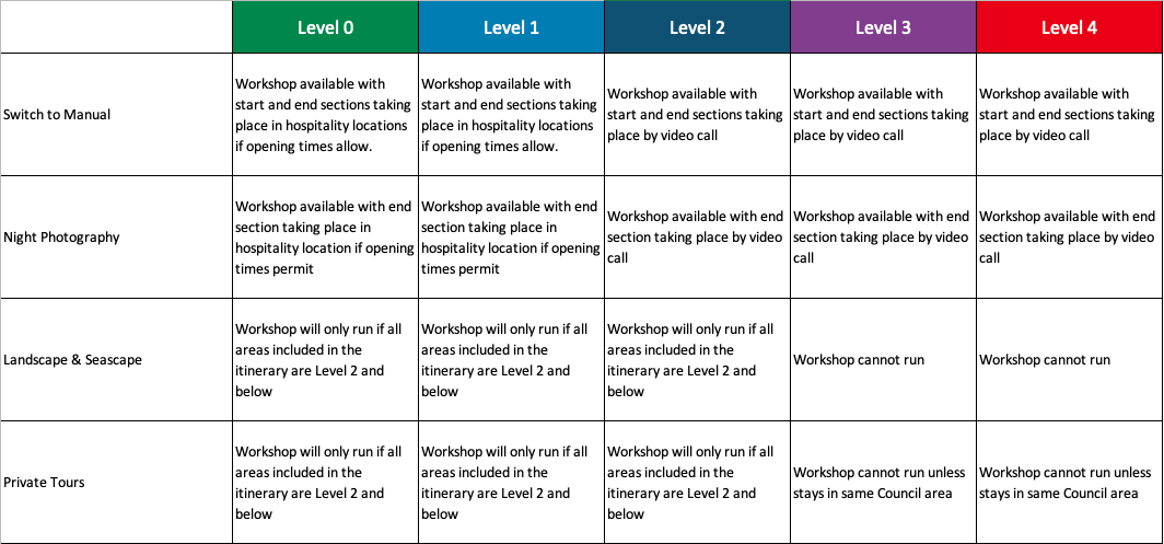 COVID-19 Framework response - Summary