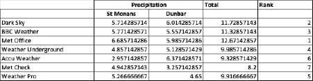 weather blog data (rain)